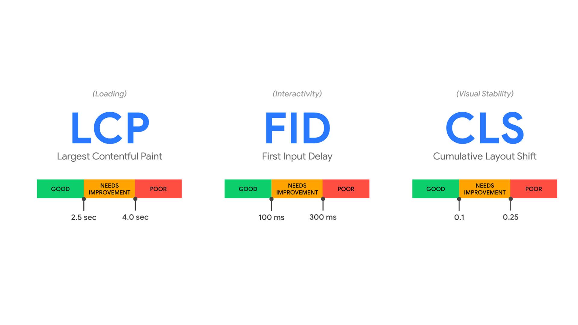 Kako proći Googleov Core Web Vitals test